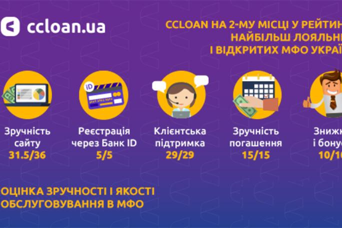 Компания CCloan заняла второе место в рейтинге самых лояльных и открытых МФО Украины